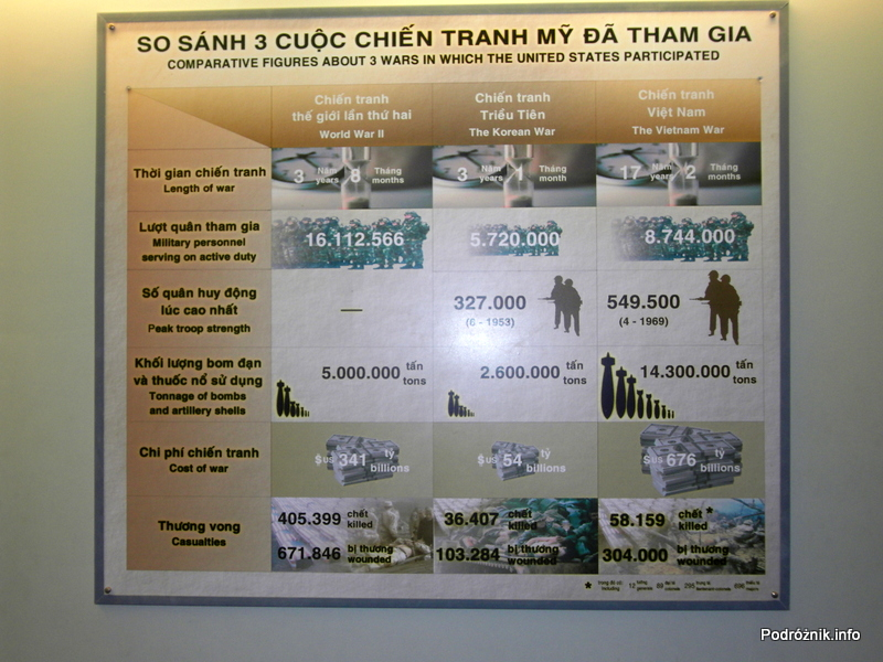 Wietnam - Ho Chi Minh (Sajgon) - maj 2012 - Muzeum Pozostałości Wojny